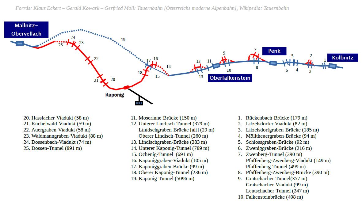 Tauernbahn Südrampe átépítések